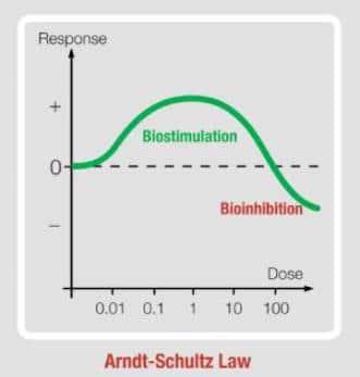 Arndt-Schultz